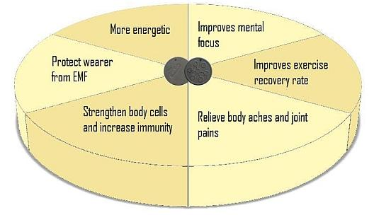 quantum pendant benefits